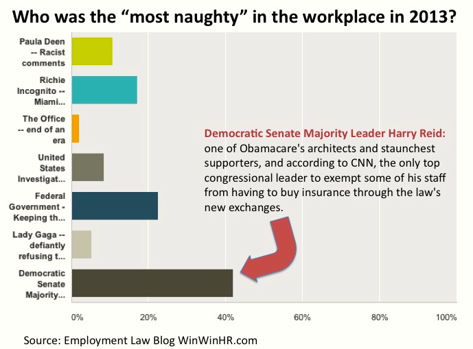 "Senator Reid Voted ""Most Naughty"" in Workplace in 2013"